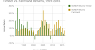 Thumb_timber-farmland_1991-2016_gazetteny18
