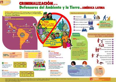 NAinfo: Criminalización de defensores del ambiente y la tierra en América Latina